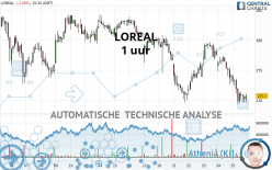 LOREAL - 1 uur