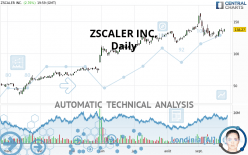 ZSCALER INC. - Daily