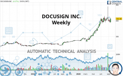 DOCUSIGN INC. - Weekly