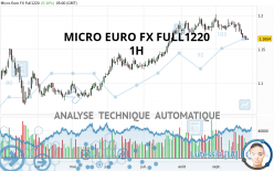 MICRO EURO FX FULL1220 - 1H