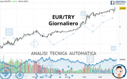 EUR/TRY - Giornaliero