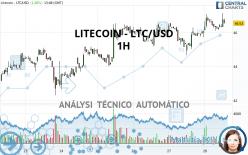 LITECOIN - LTC/USD - 1H