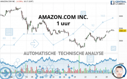 AMAZON.COM INC. - 1 uur