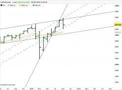 S&P500 INDEX - Mensual