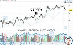 GBP/JPY - 1H