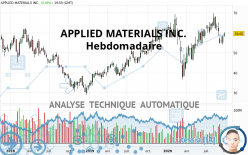 APPLIED MATERIALS INC. - Hebdomadaire