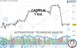 CAD/PLN - 1 Std.