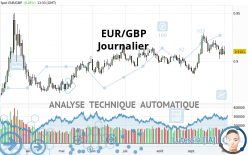EUR/GBP - Journalier