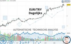 EUR/TRY - Dagelijks