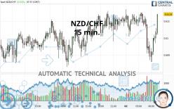 NZD/CHF - 15 min.