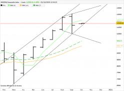NASDAQ COMPOSITE INDEX - Mensual