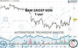 BAM GROEP KON - 1 uur
