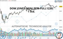 DOW JONES - MINI DJ30 FULL1221 - 1 Std.