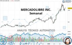 MERCADOLIBRE INC. - Semanal