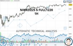 NIKKEI225 $ FULL1220 - 1H