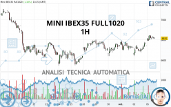 MINI IBEX35 FULL1120 - 1H