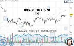 IBEX35 FULL0221 - 1H