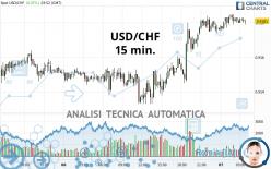 USD/CHF - 15 min.