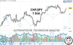 CHF/JPY - 1 Std.