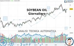 SOYBEAN OIL - Giornaliero