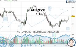 AUD/CZK - 1H