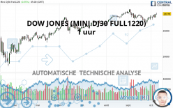 DOW JONES - MINI DJ30 FULL0321 - 1 uur