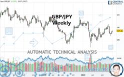 GBP/JPY - Weekly