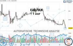 EUR/SEK - 1 uur