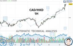 CAD/HKD - 1H