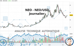 NEO - NEO/USD - Journalier