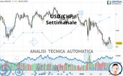 USD/CHF - Settimanale