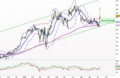 ELI LILLY AND CO. - Diario