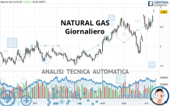 NATURAL GAS - Giornaliero