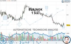 EUR/NOK - 1 Std.