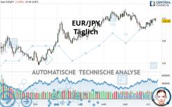 EUR/JPY - Täglich