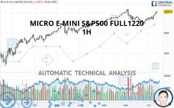 MICRO E-MINI S&P500 FULL1220 - 1H
