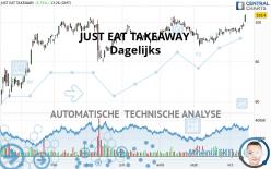 JUST EAT TAKEAWAY - Dagelijks