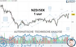 NZD/SEK - 1 uur