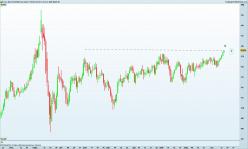 EURO BUND FULL1220 - Daily