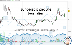 EUROMEDIS GROUPE - Journalier