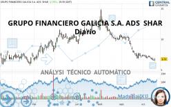 GRUPO FINANCIERO GALICIA S.A. ADS  SHAR - Diario