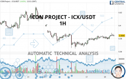 ICON PROJECT - ICX/USDT - 1H