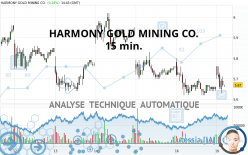 HARMONY GOLD MINING CO. - 15 min.