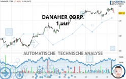 DANAHER CORP. - 1H