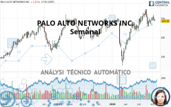 PALO ALTO NETWORKS INC. - Weekly