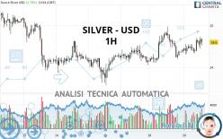 SILVER - USD - 1H