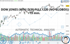 DOW JONES (MINI DJ30 FULL1220 (NO GLOBEX)) - 15 min.