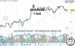 CHF/NOK - 1 Std.
