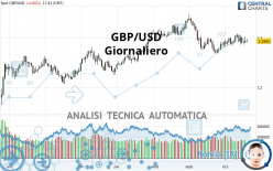 GBP/USD - Giornaliero