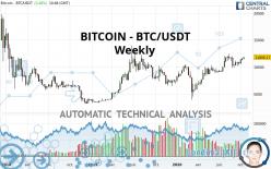 BITCOIN - BTC/USDT - Weekly